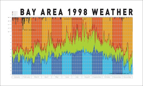 Bay Area 1998 Weather